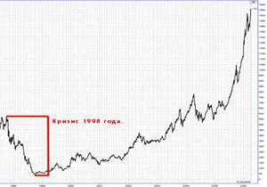Пятнадцать лет назад в России объявили дефолт