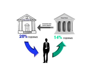 Условия рефинансирования ипотеки и недвижимости под залогом